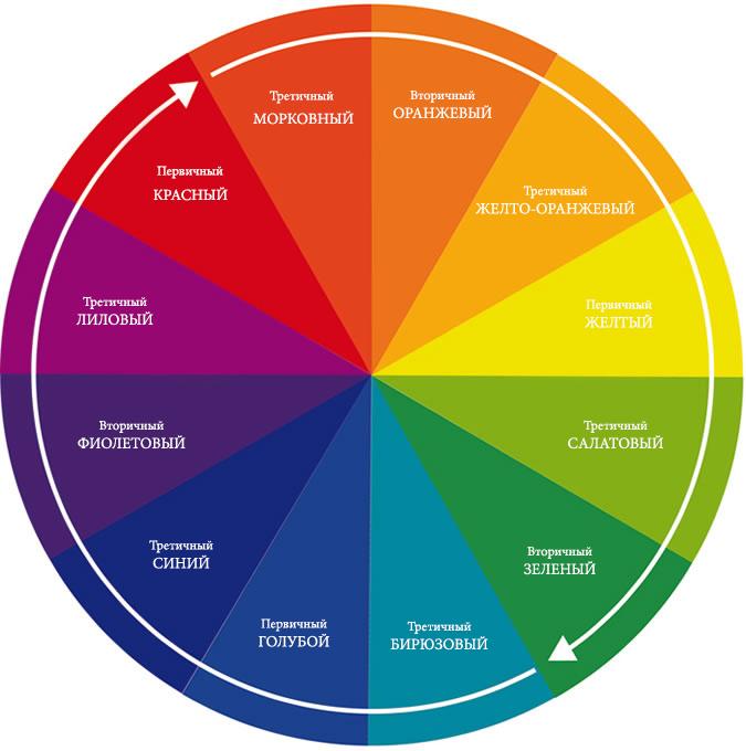 Цветовое колесо для правильного подбора носков по цвету.